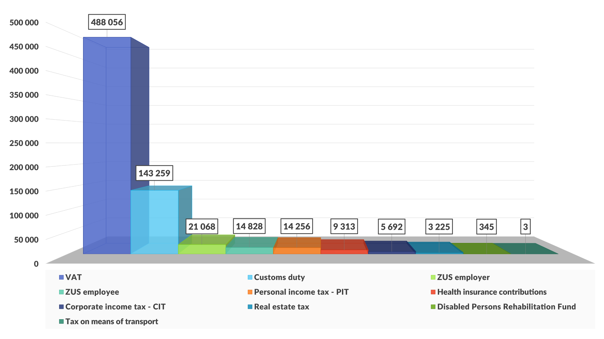 Chart - Taxes paid to the state budget in 2016 (in PLN thousand)