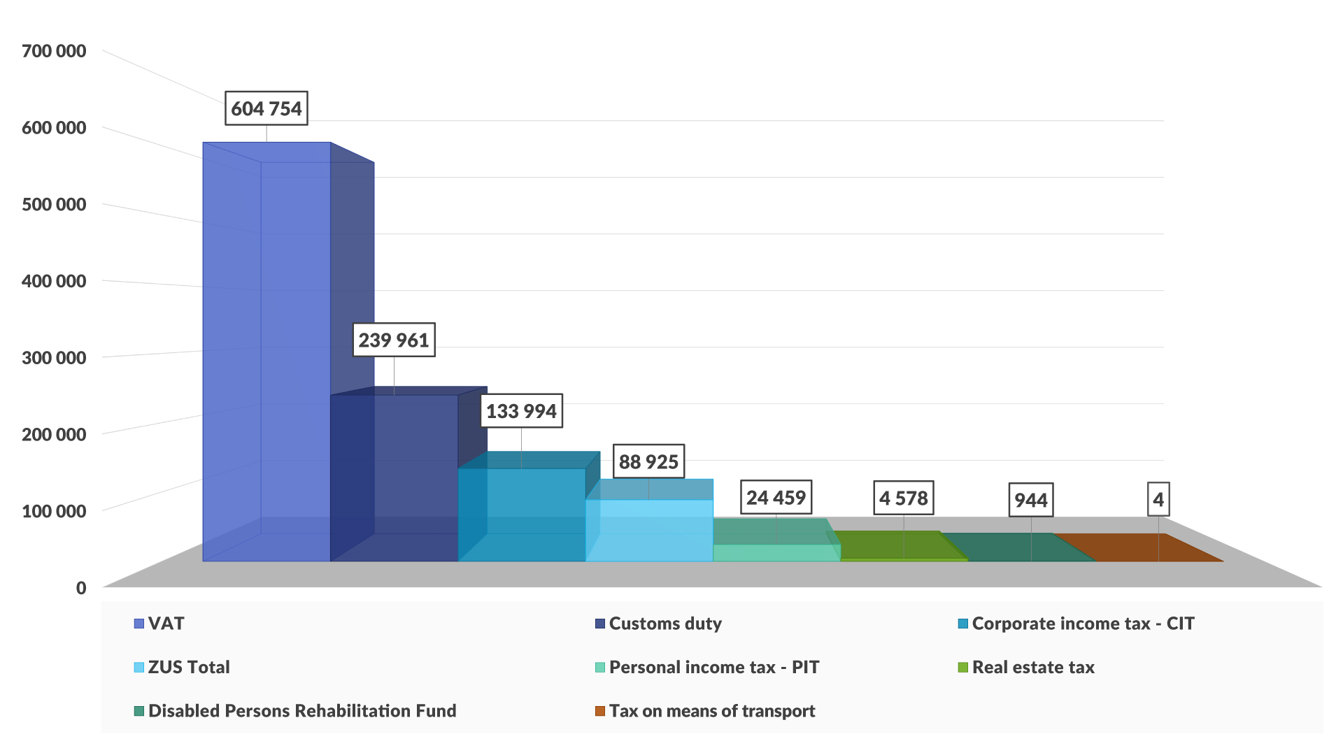 Chart - Taxes paid to the state budget in 2019 (in PLN thousand)